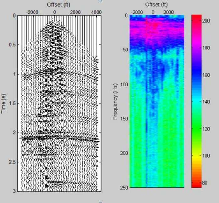 Data Using Matlab - Wail Mousa and Abdullatif Al Shuhail) Figure 4.6: Seismic data containing ground
