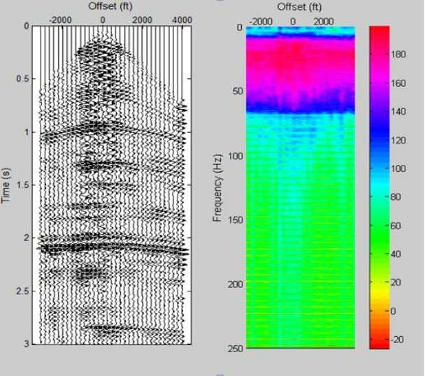 Figure 4.7: Seismic data containing ground roll noise after BPF filtering (modified by Mousa and