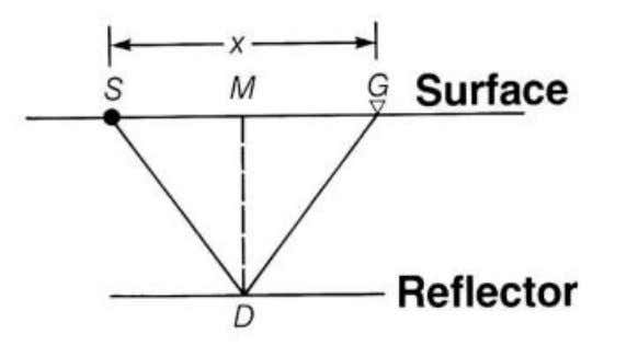 source and receiver, u is the velocity above the reflector, and t 0 is twice the