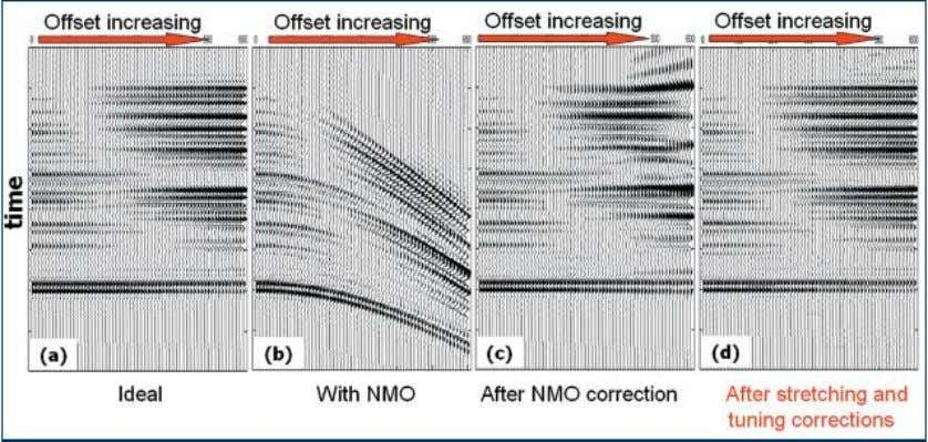 of data is avoided, but the streching may be not eliminated. Figure 6.8: NMO stretching and