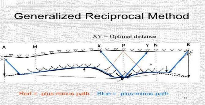 of these records comes from the same trace on the refractor. Figure 7.4: Generalized Reciprocal Method.