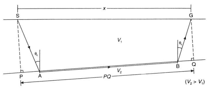 Figure 7.3: Delay time is the difference between SG along SABG and PQ. (Seismic Refraction