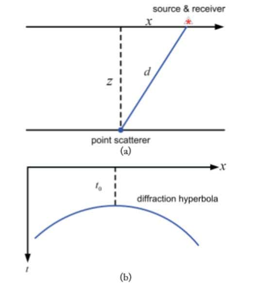 which is going to be corrected by the migration process. Figure 8.1: (a) A point scatterer.
