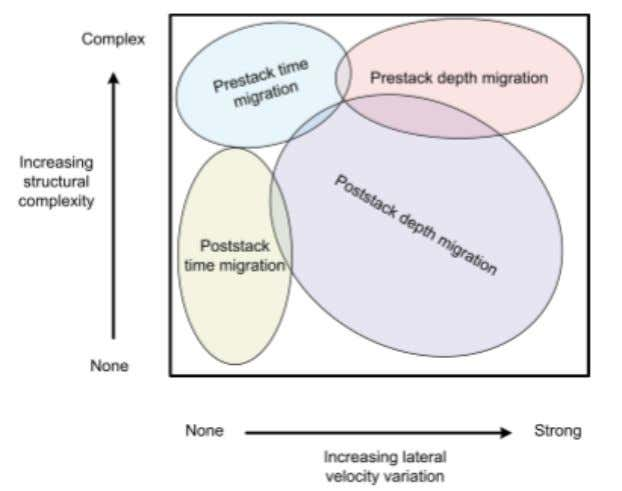 Figure 8.5: Migration types as a function of computational complexity and lateral velocity variations (modified