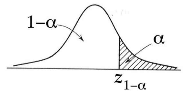 z of 1.0 z of 2.0 = 1 SD above the mean, = 2 SDs above