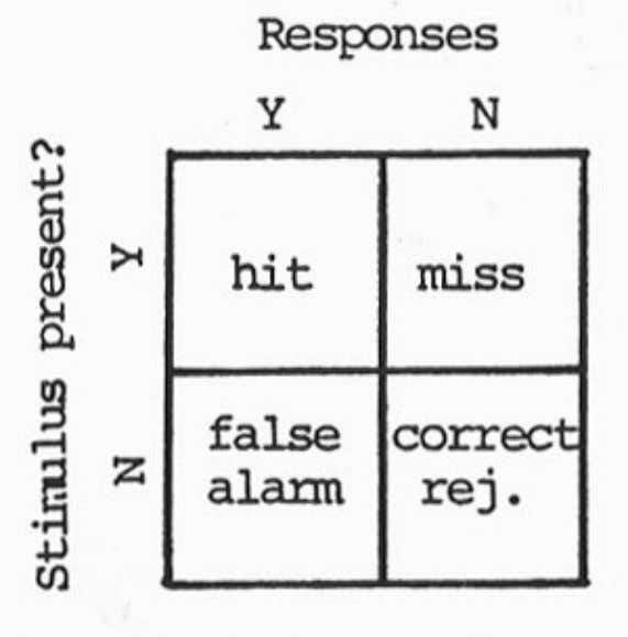 Signal Detection Methods Four categories of responses