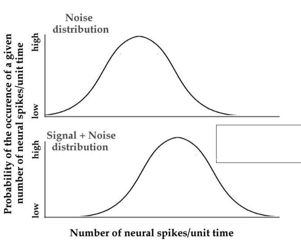 add signal to the noise and it moves the entire distribution to the right