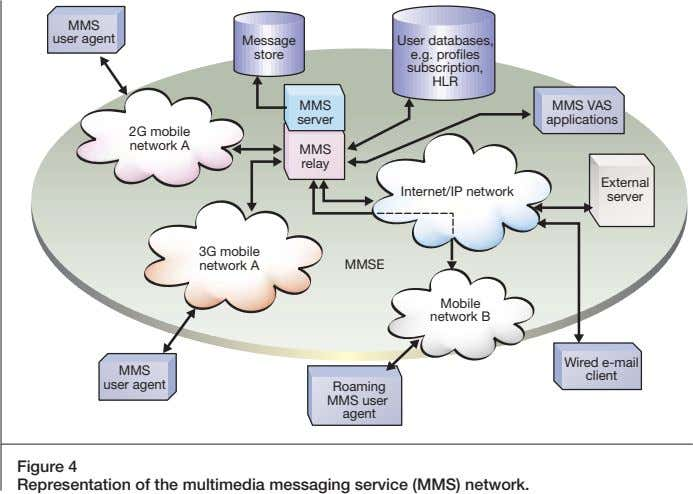 MMS user agent Message User databases, store e.g. profiles subscription, HLR MMS MMS VAS server