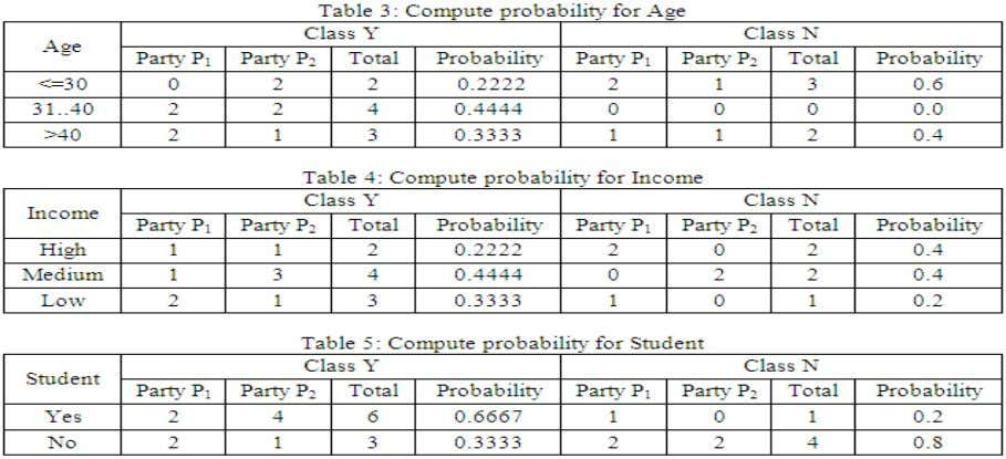 for Horizontally Distribution Scenario Using Un-trusted Table 6: Compute probability for Cradit_rating Cradit_