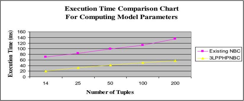 Execution Time Comparison Chart For Computing Model Parameters 160 140 120 100 Existing NBC 80