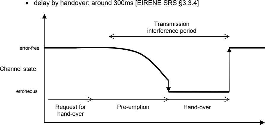 • delay by handover: around 300ms [EIRENE SRS §3.3.4] Transmission interference period error-free Channel state