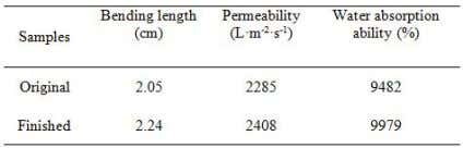 some extent. TABLE I. The properties of the nonwoven fabric. Figure 6 shows a typical antibacterial