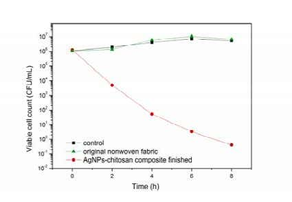 without which showed significant antibacterial activity. FIGURE 6 . Antibacterial effects of the finished nonwoven