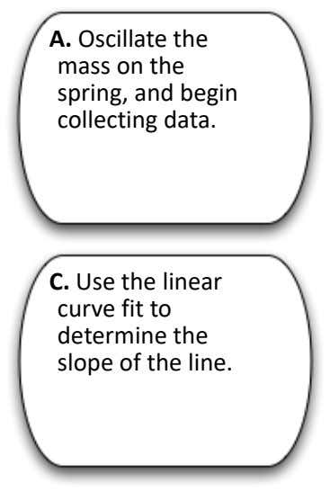 A. Oscillate the mass on the spring, and begin collecting data. C. Use the linear curve
