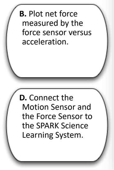 B. Plot net force measured by the force sensor versus acceleration. D. Connect the Motion Sensor