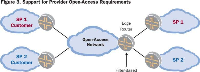 Figure 3. Support for Provider Open-Access Requirements SP 1 SP 1 Edge Customer Router Open-Access