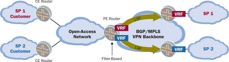 LSP CE Router SP 1 VRF SP 1 Customer PE Router VRF Open-Access BGP/MPLS Network