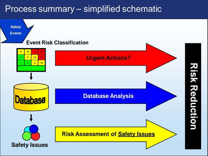 Risk Reduction Process summary – simplified schematic Safety Events Event Risk Classification 30 100 300