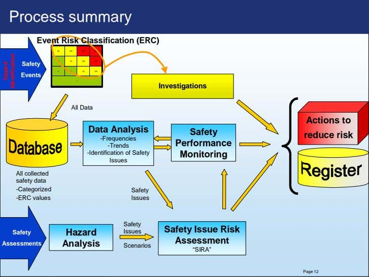 Process summary Event Risk Classification (ERC) 50 50 100 100 500 500 2500 2500 10