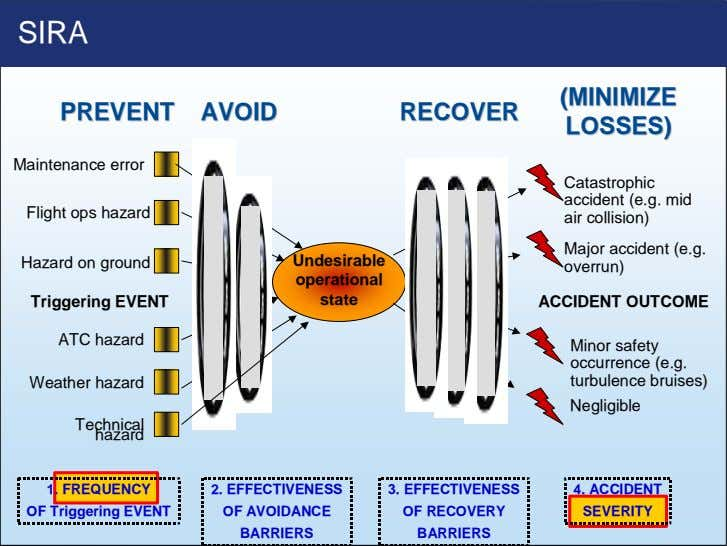 SIRA (MINIMIZE(MINIMIZE PREVENTPREVENT AVOIDAVOID RECOVERRECOVER LOSSES)LOSSES) Maintenance error Catastrophic