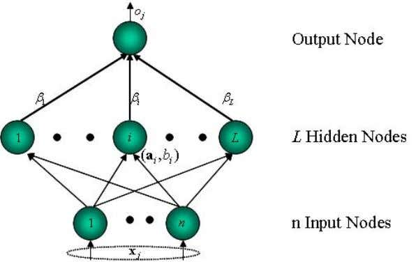 Learning Methods Function Approximation of Neural Networks Figure 4: Feedforward Network Architecture Mathematical