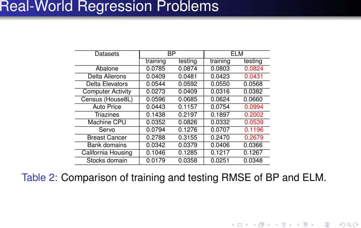 Real-World Regression Problems Datasets BP ELM training testing training testing Abalone 0.0785 0.0874 0.0803