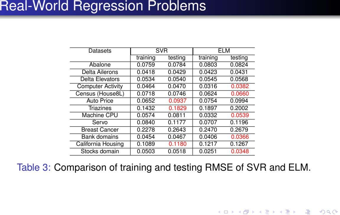 Real-World Regression Problems Datasets SVR ELM training testing training testing Abalone 0.0759 0.0784 0.0803