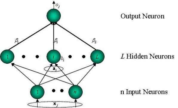 Methods Feedforward Neural Networks with Additive Nodes Figure 1: Feedforward Network Architecture: additive hidden