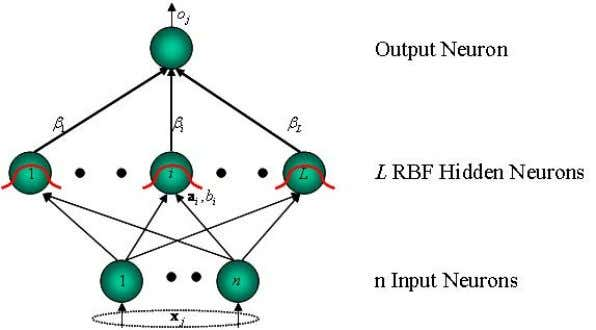 Learning Methods Feedforward Neural Networks with RBF Nodes Figure 3: Feedforward Network Architecture: RBF hidden