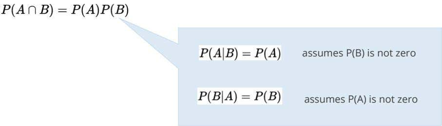 assumes P(B) is not zero assumes P(A) is not zero