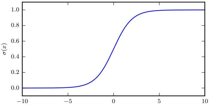 The Logistic Sigmoid is a useful function that follows the S curve. It saturates when input