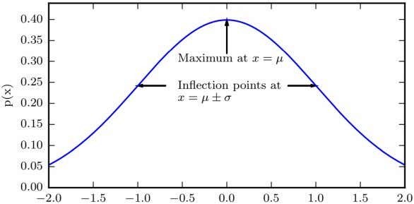 Gaussian distribution, also known as normal distribution. In absence of prior knowledge, normal distribution is often