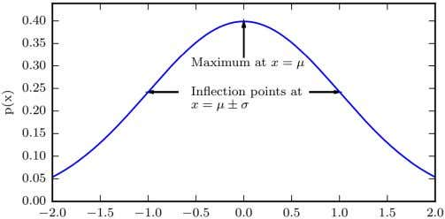 Gaussian Distribution EQUATION • μ = mean or peak value, which also means E[x] = μ