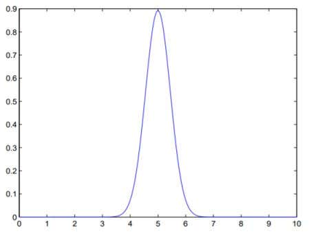 distribution refers to the distribution over a single variable. Univariate Gaussian distribution over single variable x