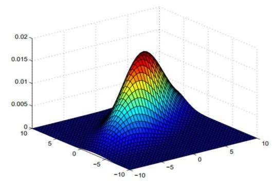 of the univariate normal distribution to multiple variables. Multivariate Gaussian distribution over two variables x 1