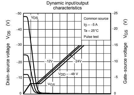 Dynamic input/output characteristics −50 −25 V DS Common source I D = −5 A −20
