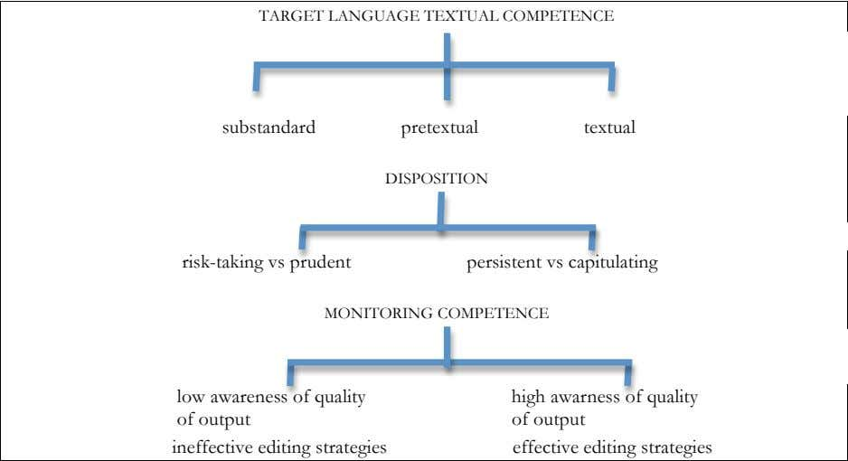TARGET LANGUAGE TEXTUAL COMPETENCE substandard pretextual textual DISPOSITION risk-taking vs prudent persistent vs