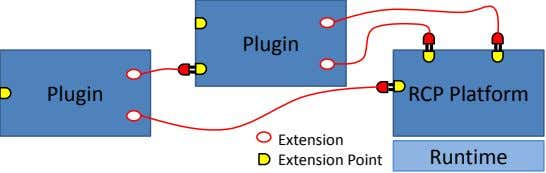 Plugin Plugin RCP Platform Extension Extension Point Runtime