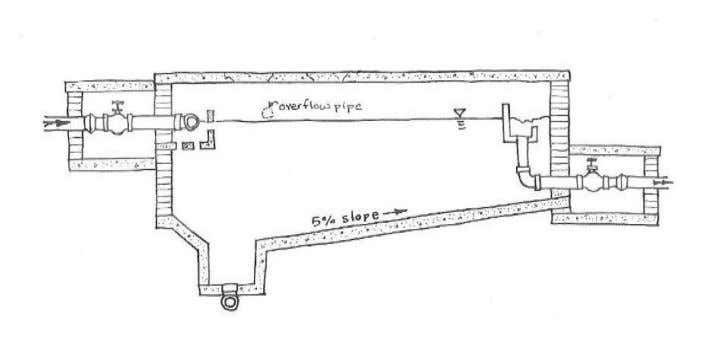 the water tank is the minor loss caused by the pipe inlet. Figure 11-2. Profile view