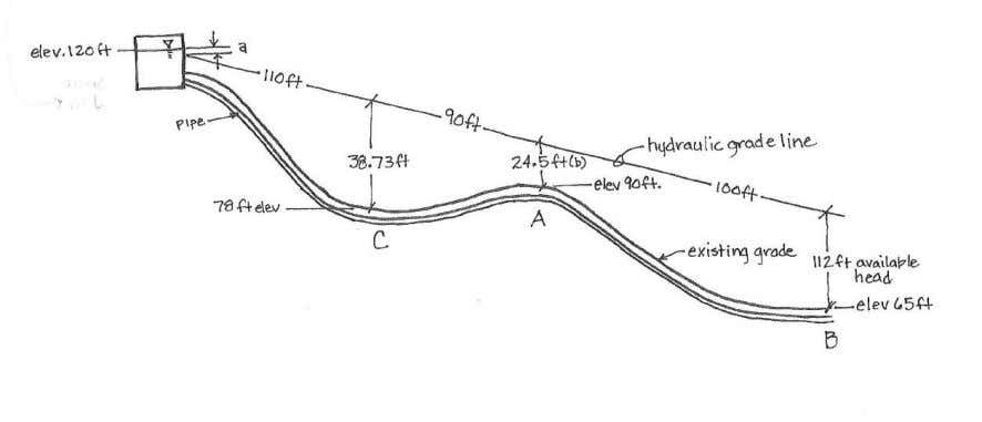 Chapter 11 26 Figure 11-1. Example how topography and hydraulic grade line (HGL) change from a
