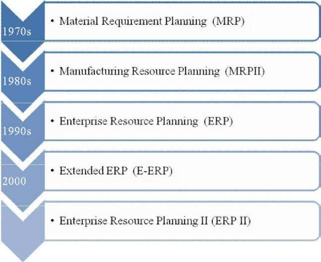BA 7301 ENTERPRISE RESOURCE PLANNING popularly used among them were Economic Order Quantity (EOQ); Bill of