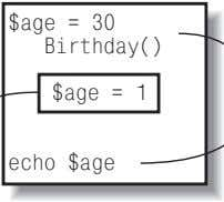 $age = 30 Birthday() $age = 1 echo $age