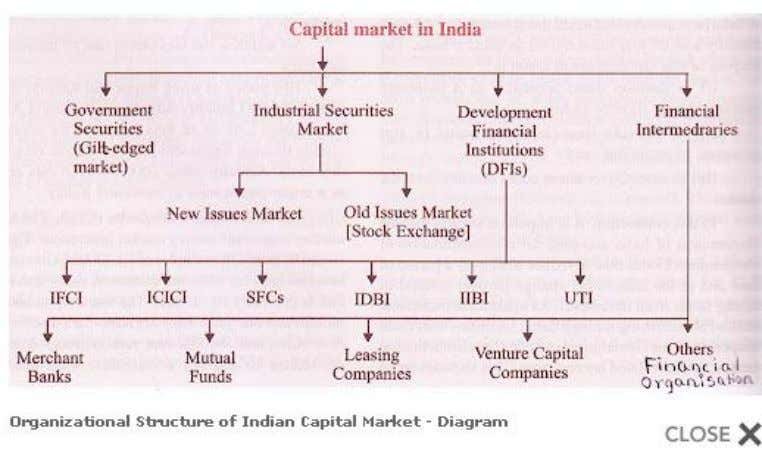Broadly speaking the capital market is classified in to two categories. They are the Primary market