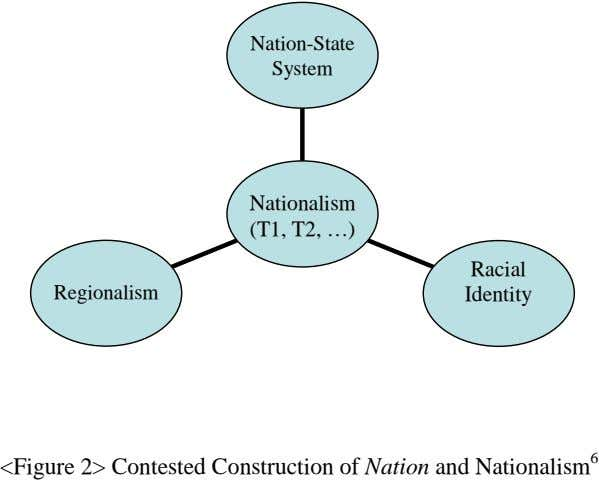 Nation-State System Nationalism (T1, T2, …) Racial Regionalism Identity <Figure 2> Contested Construction of Nation and