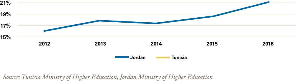 21% 19% 17% 15% 2012 2013 2014 2015 2016 Jordan Tunisia Source: Tunisia Ministry of