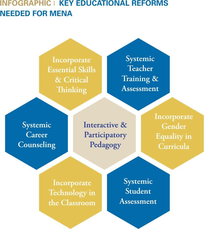 INFOGRAPHIC l KEY EDUCATIONAL REFORMS NEEDED FOR MENA Incorporate Systemic Essential Skills Teacher & Critical
