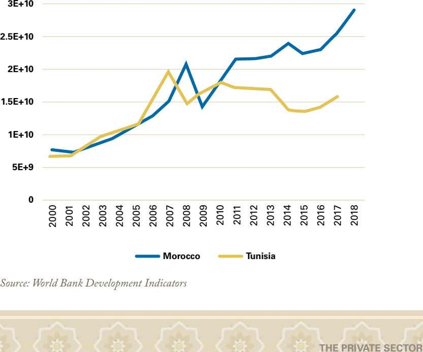 3E+10 2.5E+10 2E+10 1.5E+10 1E+10 5E+9 0 Morocco Tunisia Source: World Bank Development Indicators THE