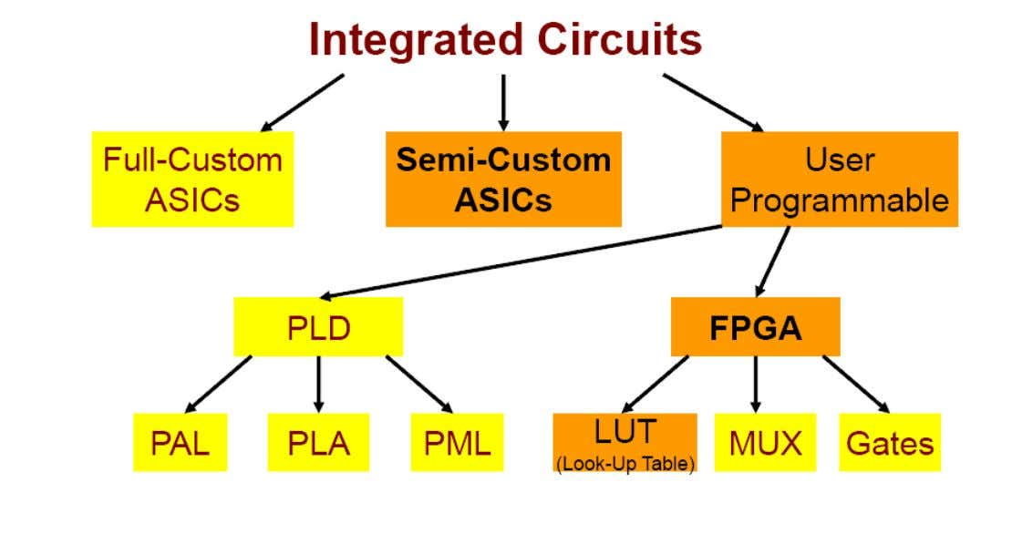 Structuri integrate VLSI