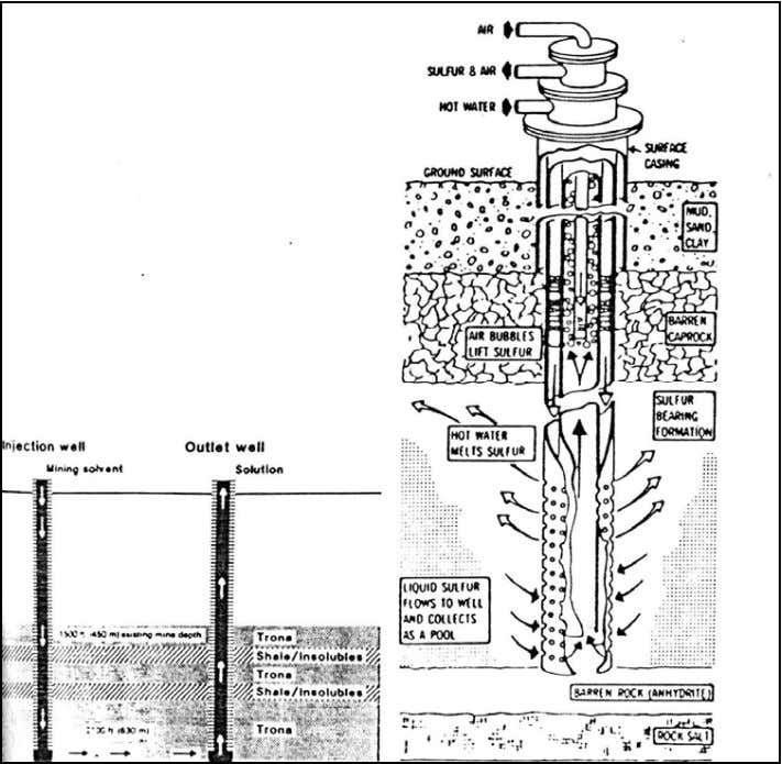 TA-2121 SISTEM PENAMBANGAN Gambar 4.17. Solution Mining : Boreholes Extraction (Hartman, 1987). Gambar 4.18. Solution