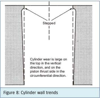 Figure 8: Cylinder wall trends